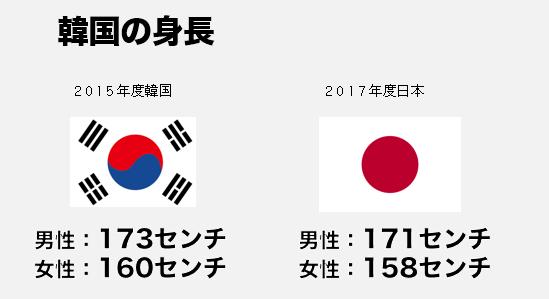 男性 平均 人 身長 韓国