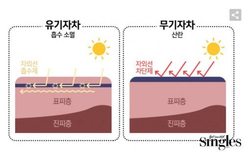 日焼け止めは大きく分けて2つのタイプ